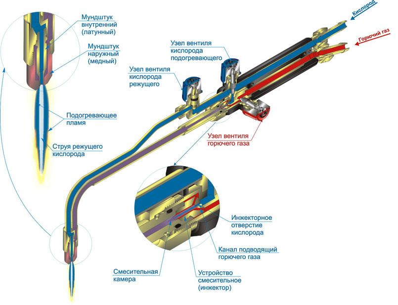 Схема принципа действия газового резака